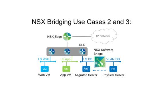 Do I need a hardware VTEP for my NSX for vSphere? | Telecom Occasionally