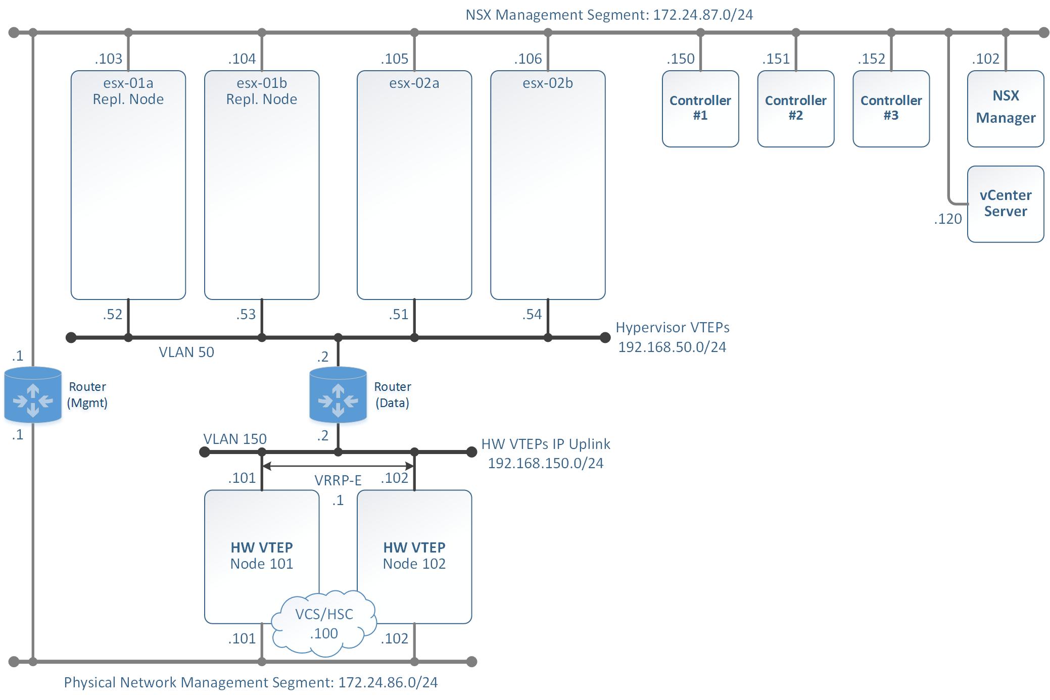 HW VTEP Lab - Infrastructure