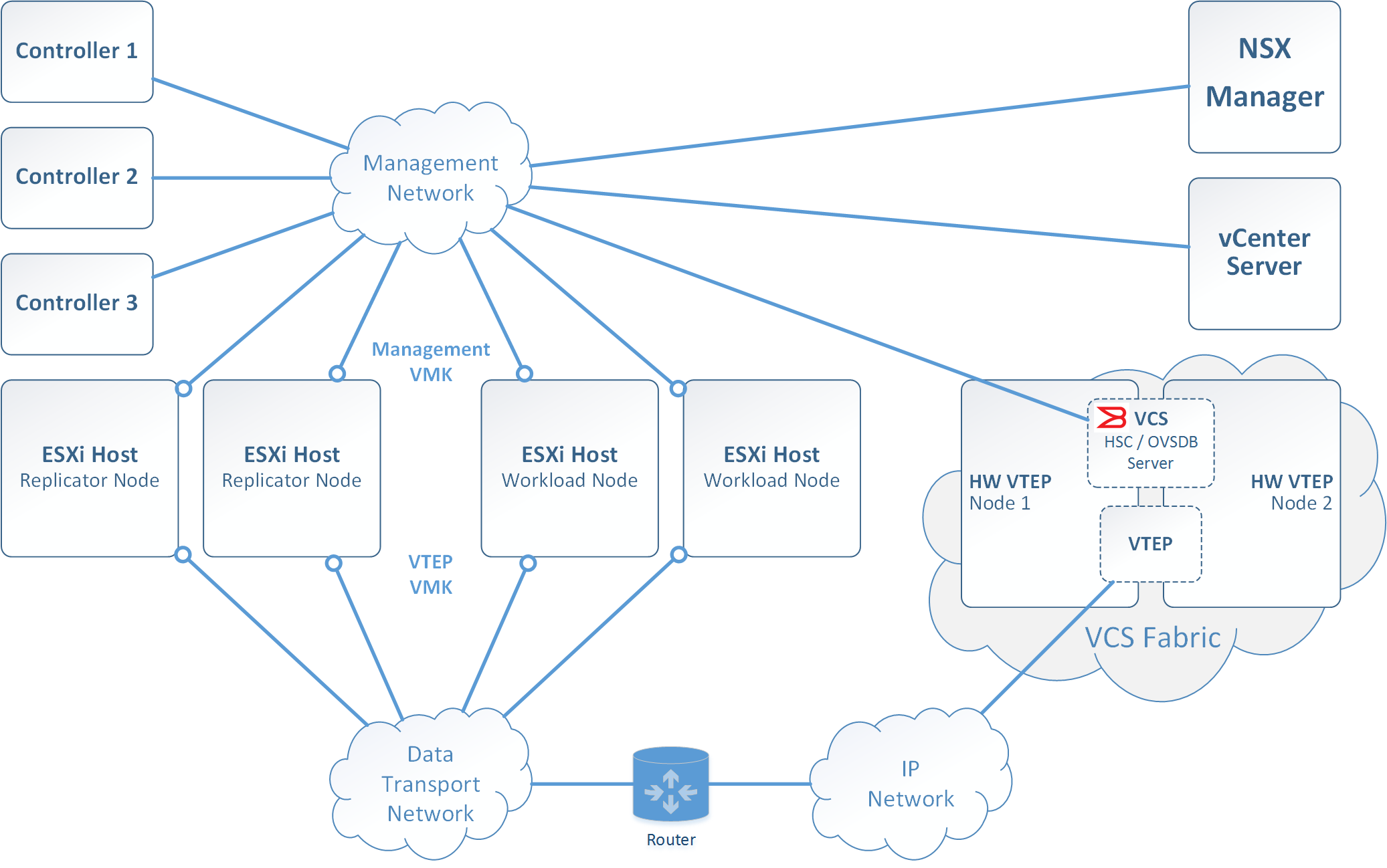 HW VTEP Solution - Required Network Connectivity