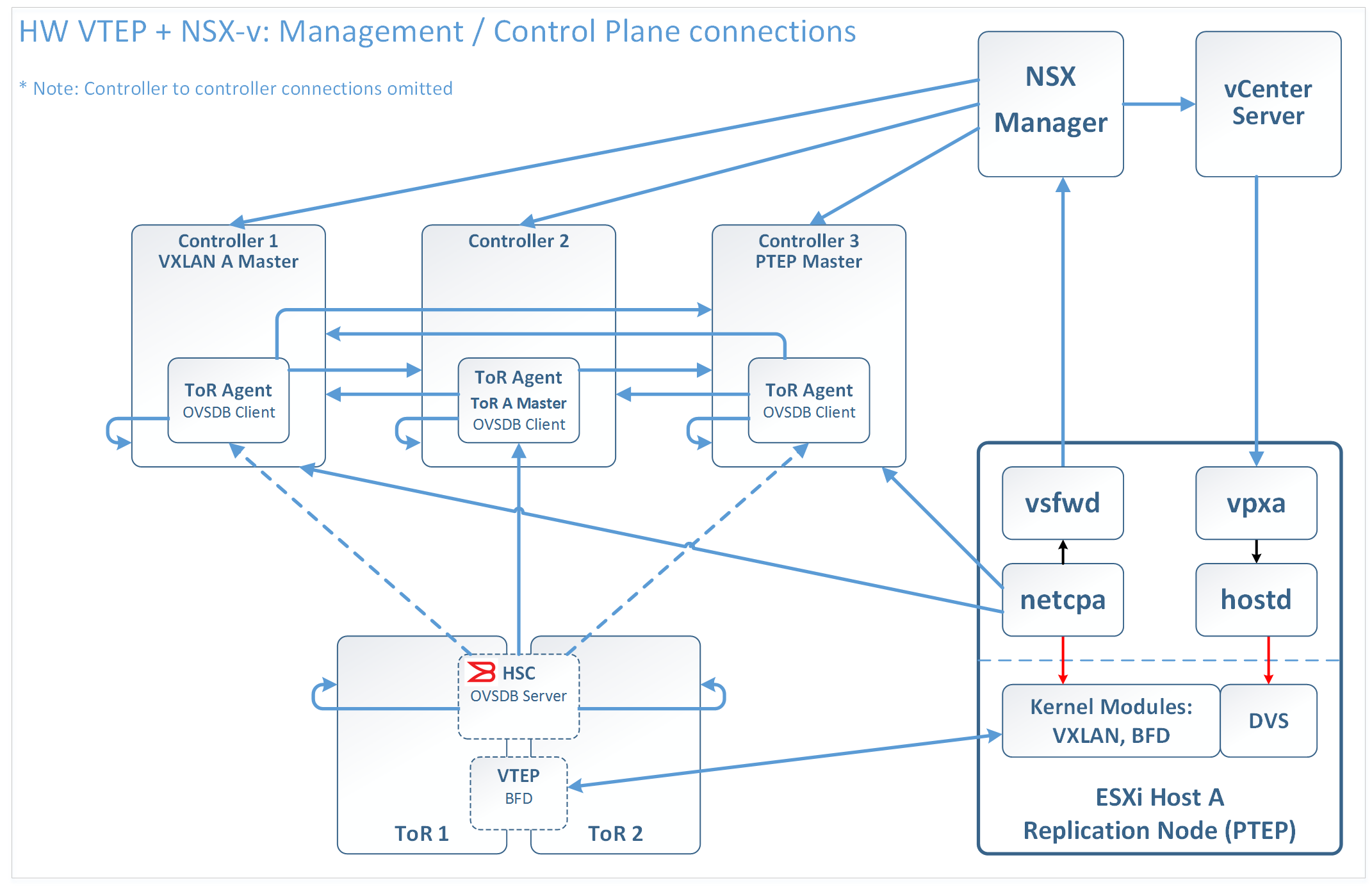 NSX-v with HW VTEP - Management and Control Plane connections